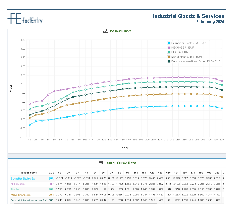 Issuer Curve Industrial Goods & Services