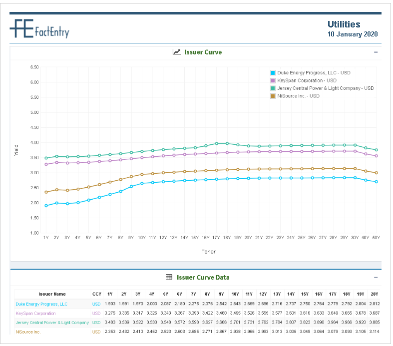 Issuer Curve2_Utilities_USD-10012020