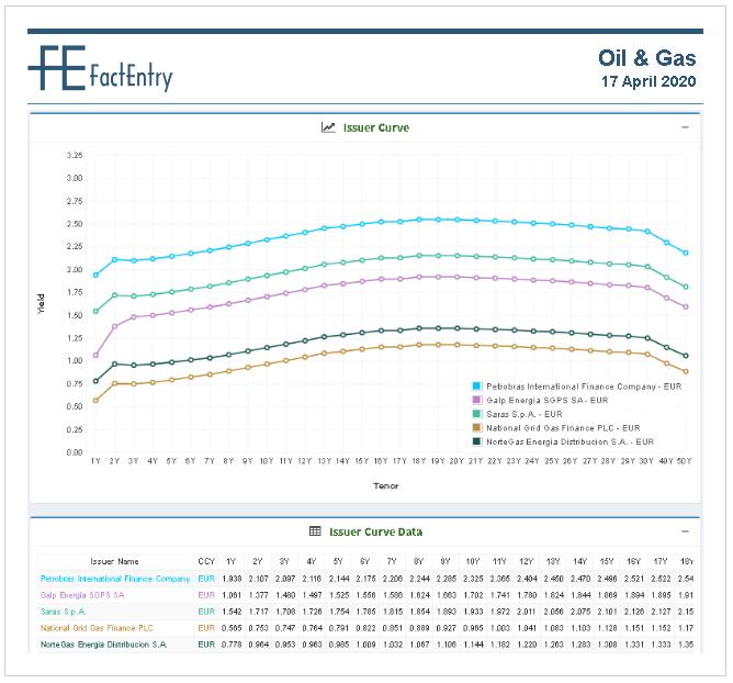 Sector Curve Oil & GAS EUR 17 April 2020
