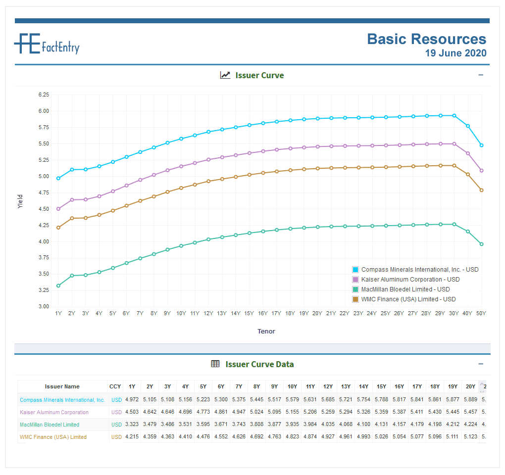 Sector Curve Basic Resources USD 19 June 2020