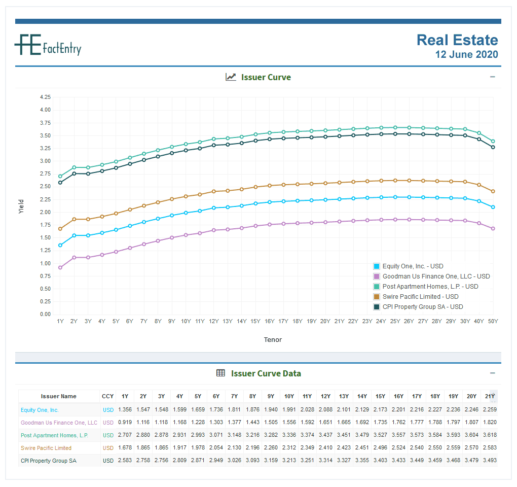 Sector Curve Real Estate USD 12 June 2020