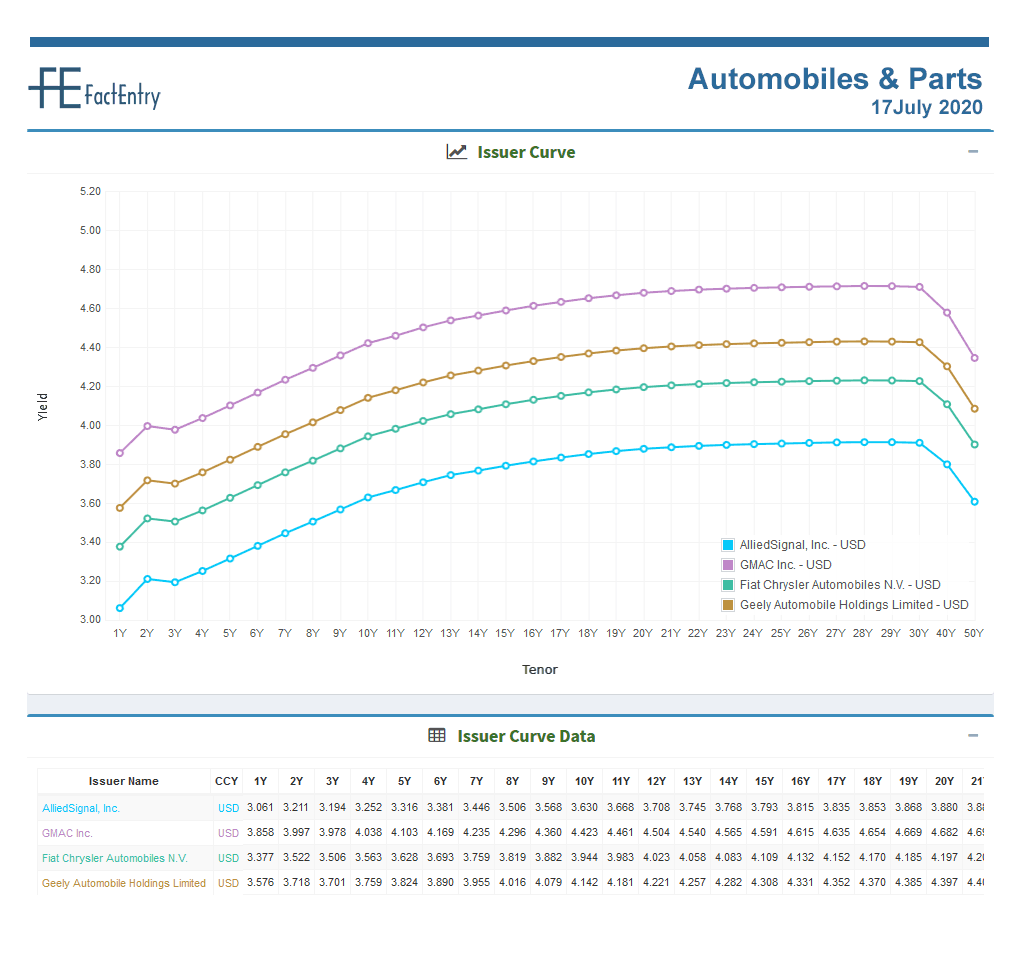 Sector Curve Automobiles & Parts USD 17 July 2020