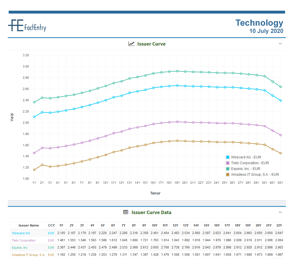Sector Curve Technology EUR 10 July 2020