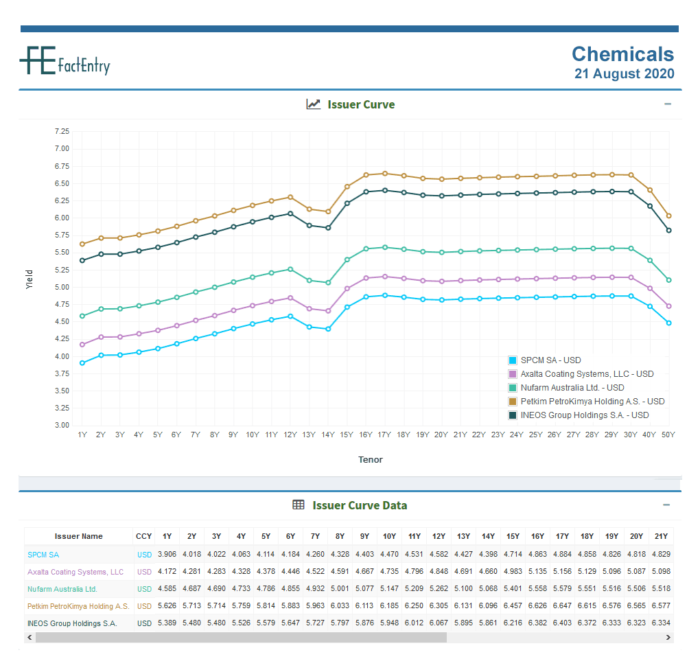 Sector Curve Chemicals USD 21 August 2020