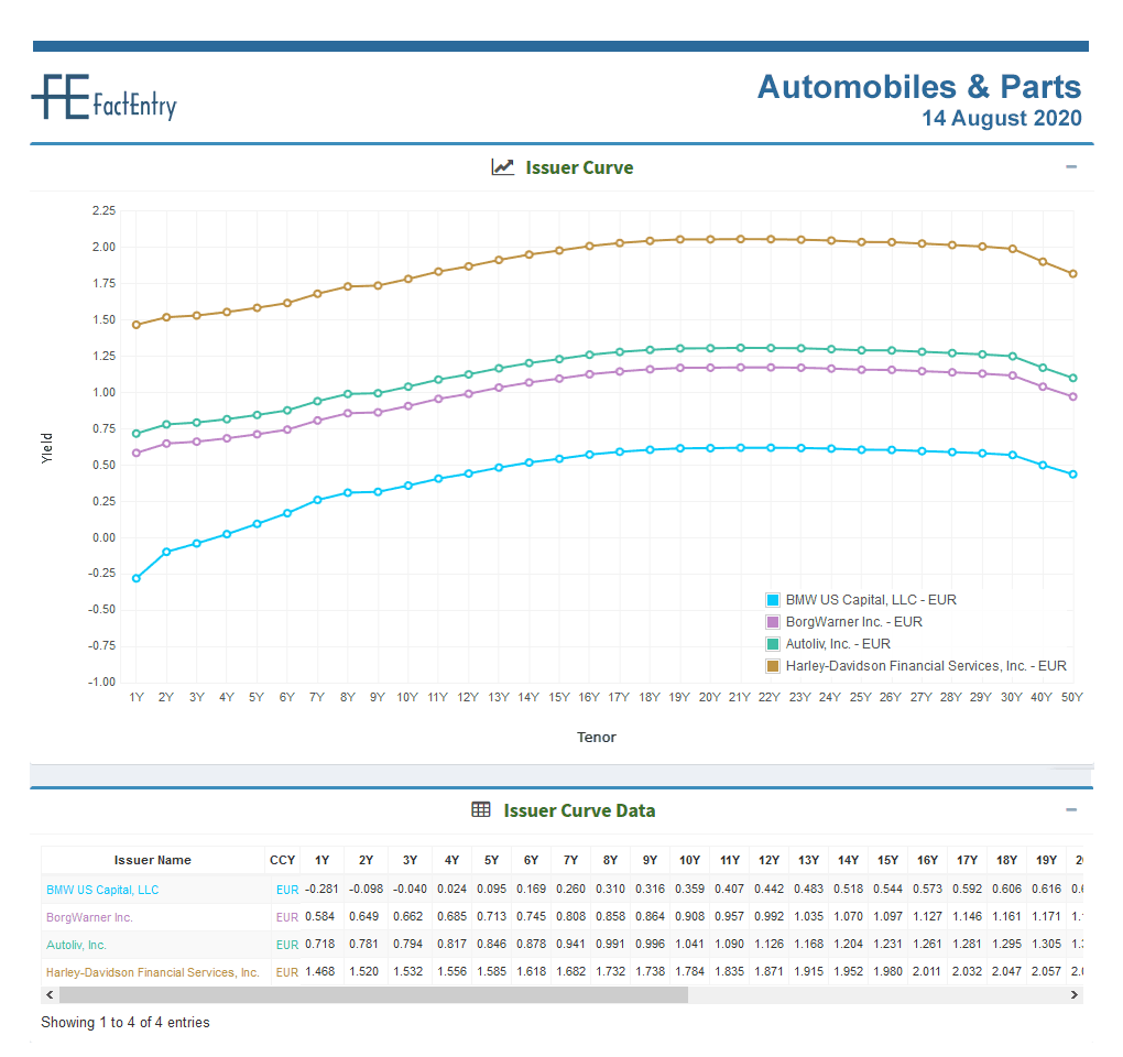 sector curve Automobiles and Parts EUR 14 August 2020