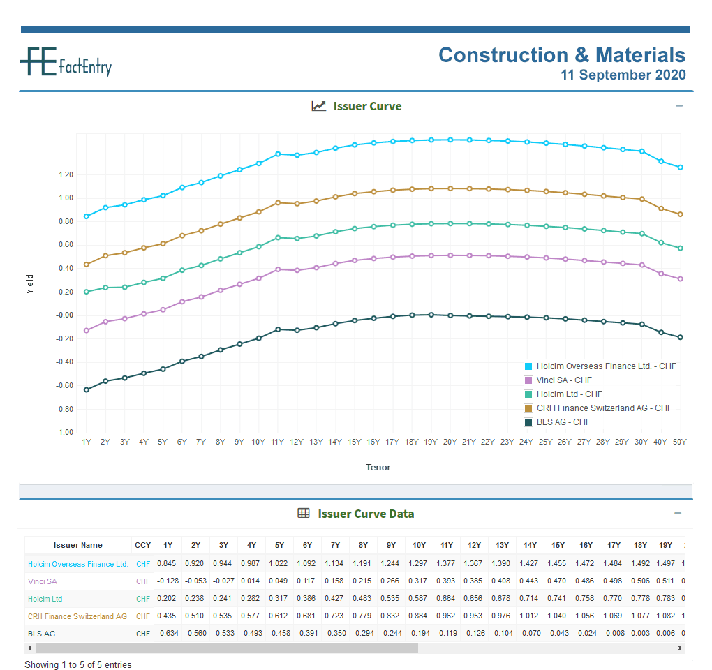 Sector Issuer Curve Construction & Materials CHF 11 September 2020