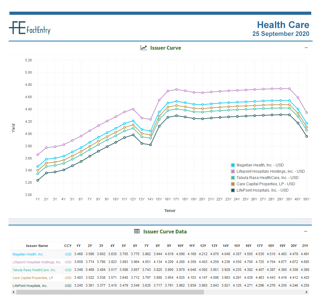 Sector Issuer Curve – Health Care – USD ...