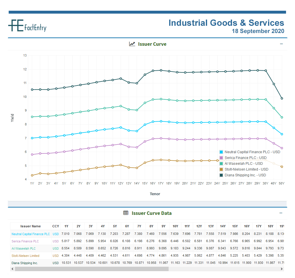 Sector Issuer Curve Industrial Goods & Services USD 18 September 2020