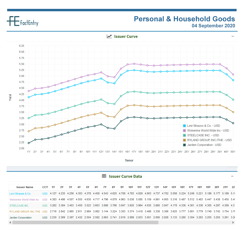 Sector Issuer Curve Personal & Household Goods USD 04 September 2020