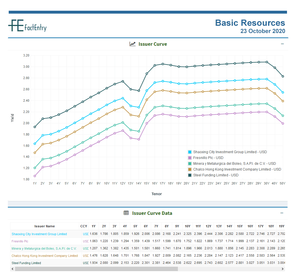 Sector Issuer Curve Basic Resources 23 October 2020