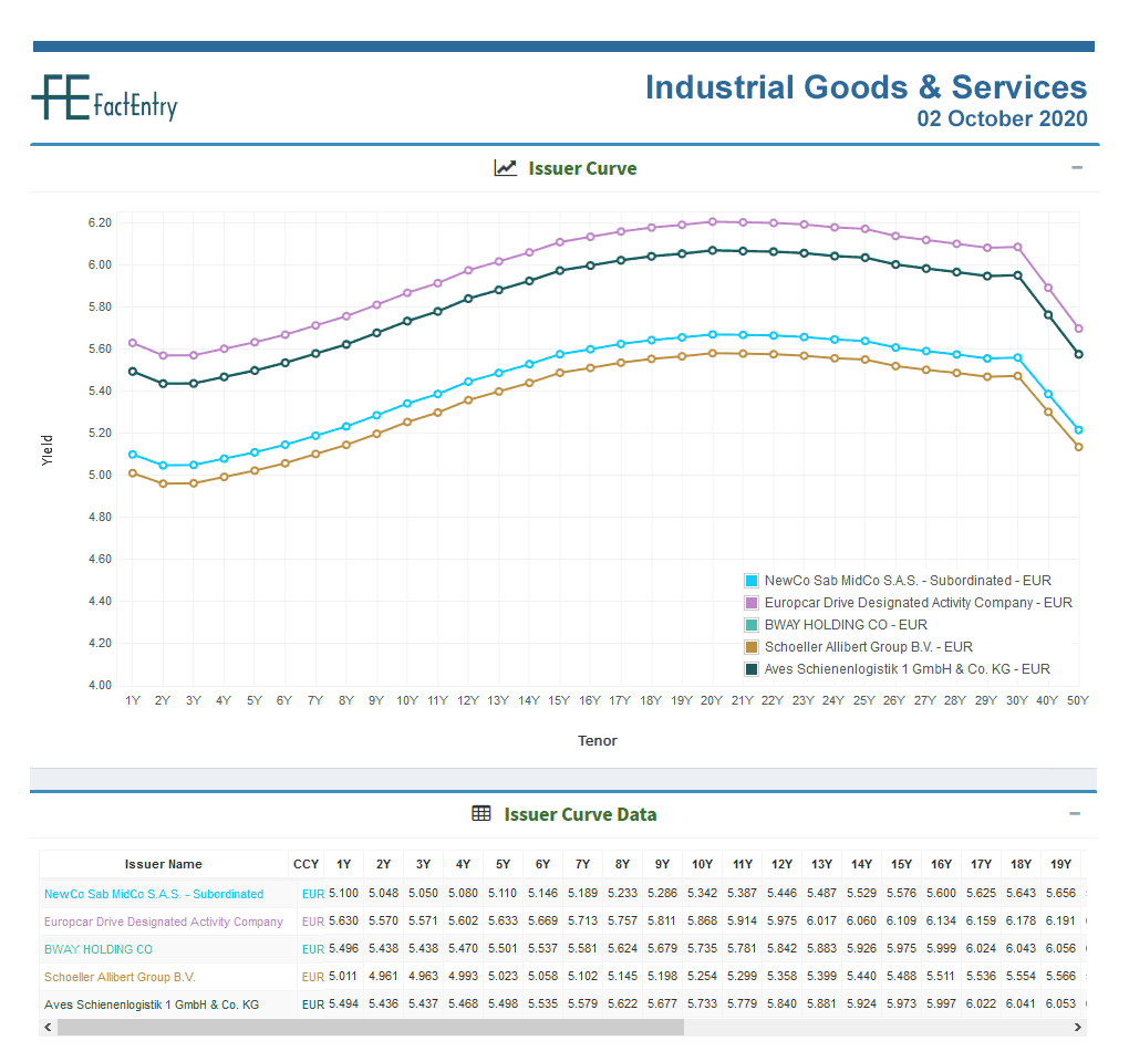 Sector Issuer Curve Industrial Goods-& Services 02 October 2020