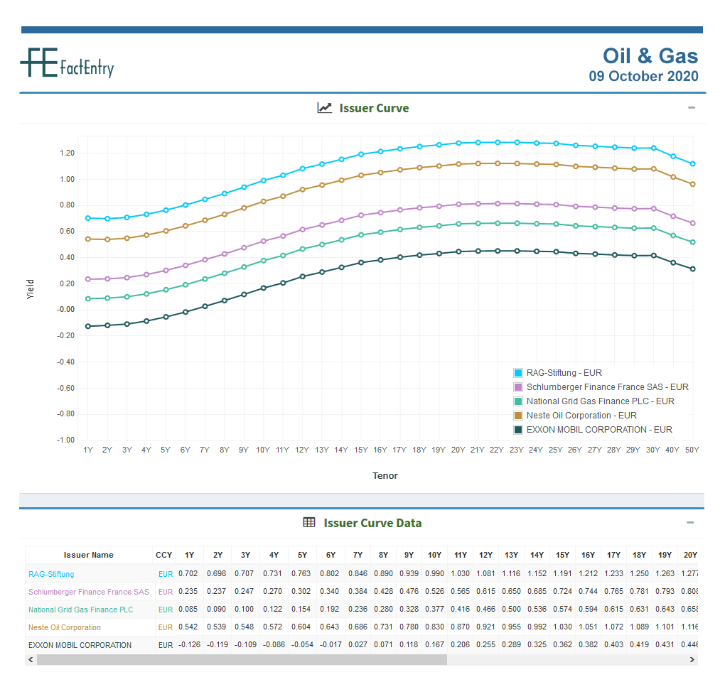 Sector Issuer Curve – Oil & Gas – E...