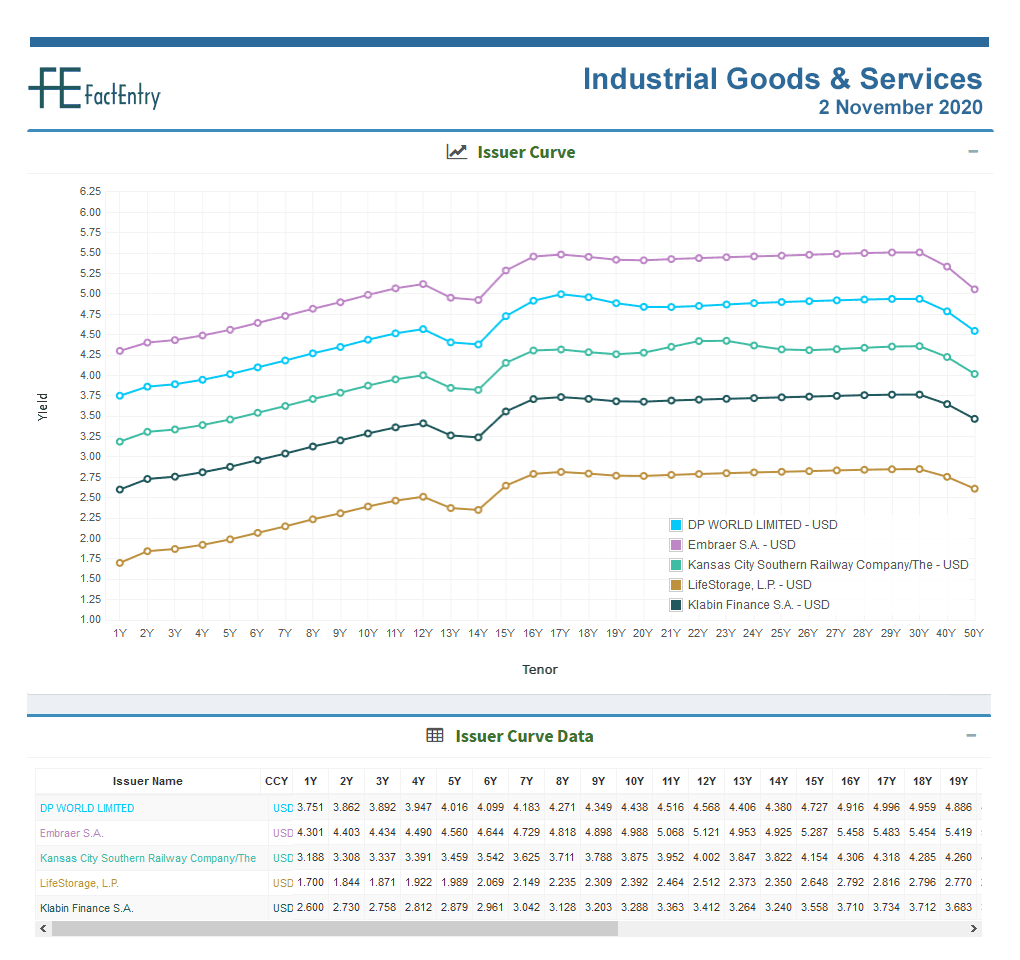 Sector Issuer Curve Industrial Goods-& Services 2 November 2020