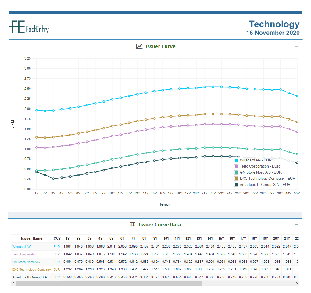 Sector Issuer Curve Technology 16 November 2020